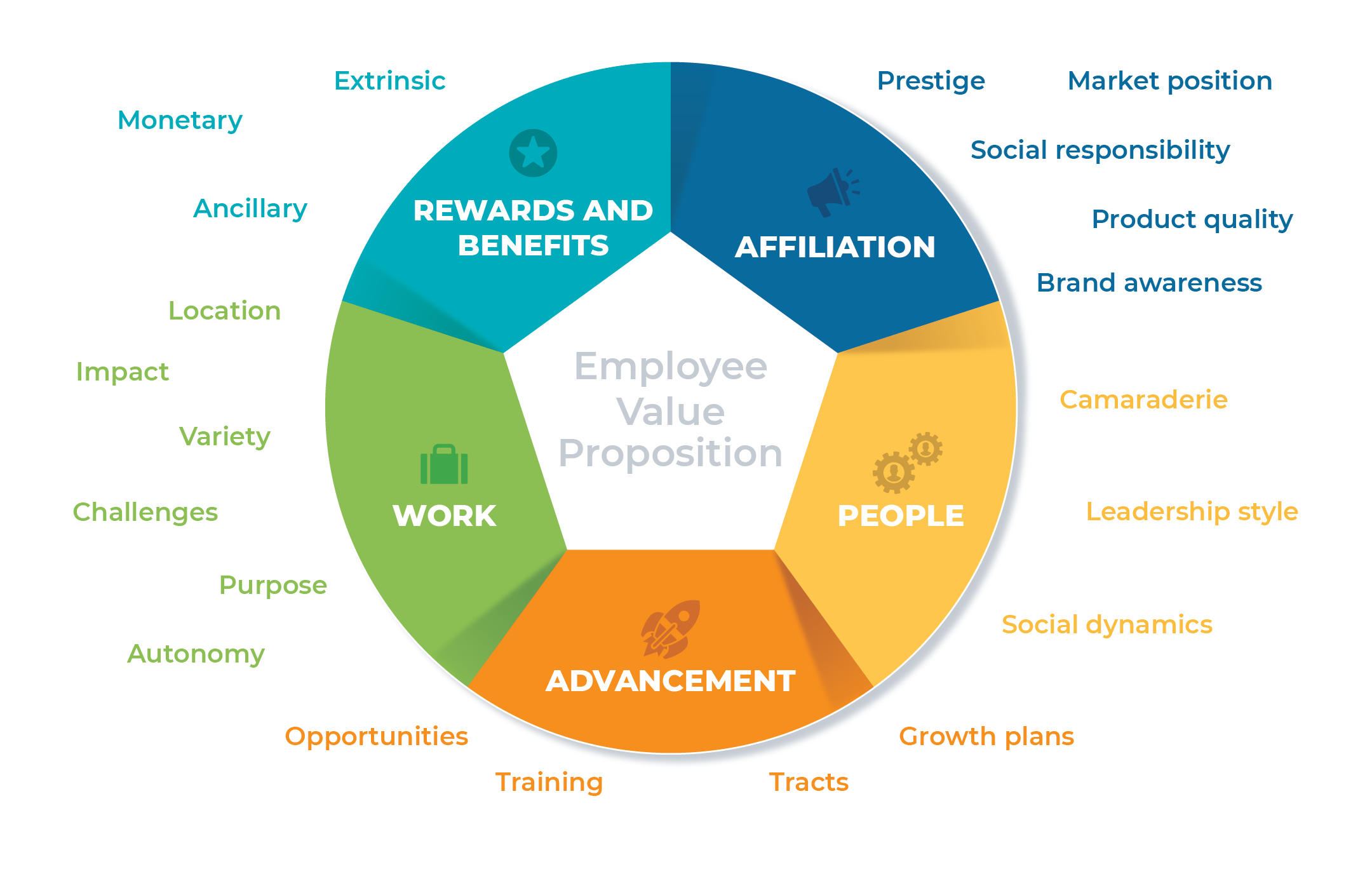 Employee Value Proposition chart